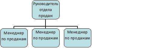 Организационные структуры отделов продаж